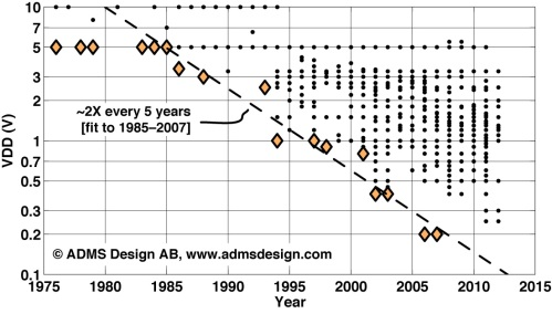 VDD evolution over time (scatterplot)